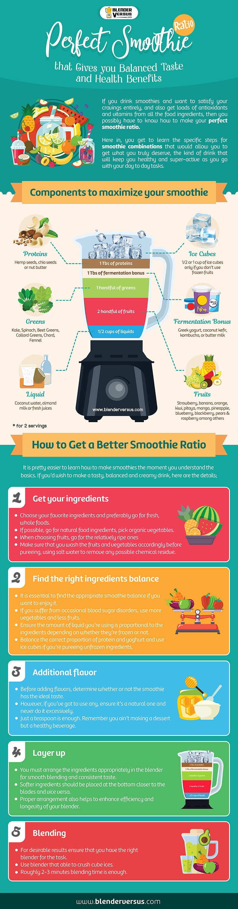 infographic perfect smoothie ratio by BlenderVersus.com