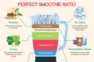 Smoothie Ratio